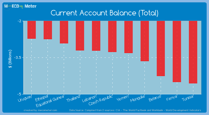 Current Account Balance (Total) of Czech Republic