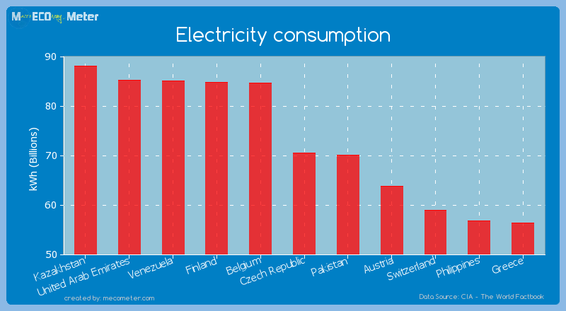 Electricity consumption of Czech Republic