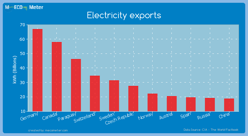 Electricity exports of Czech Republic
