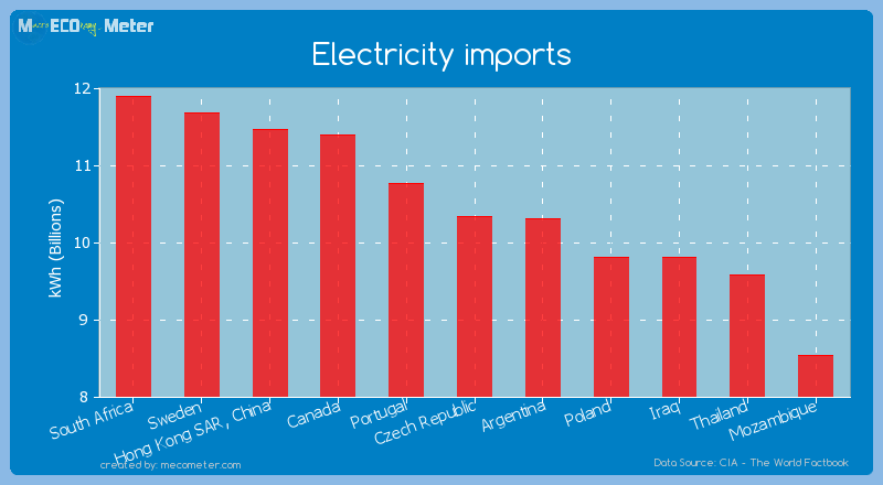 Electricity imports of Czech Republic