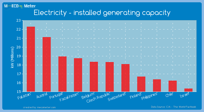 Electricity - installed generating capacity of Czech Republic