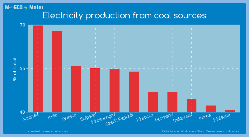 Electricity production from coal sources of Czech Republic