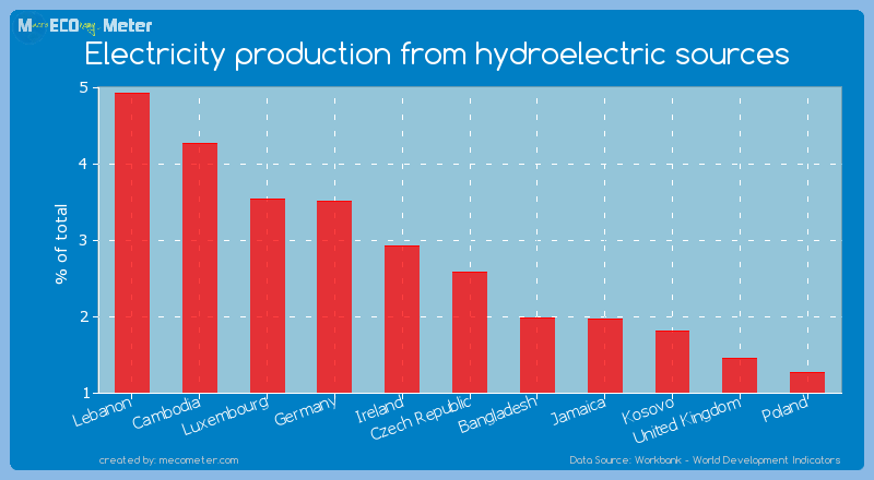 Electricity production from hydroelectric sources of Czech Republic
