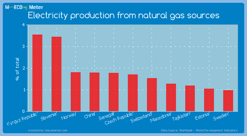 Electricity production from natural gas sources of Czech Republic