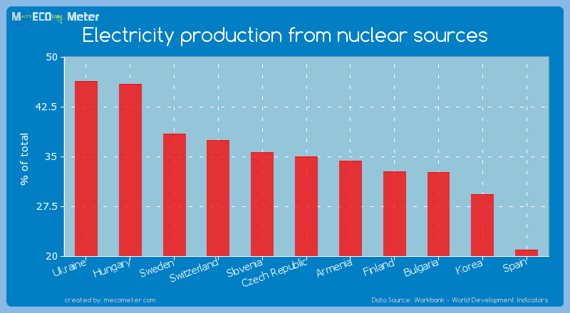 Electricity production from nuclear sources of Czech Republic