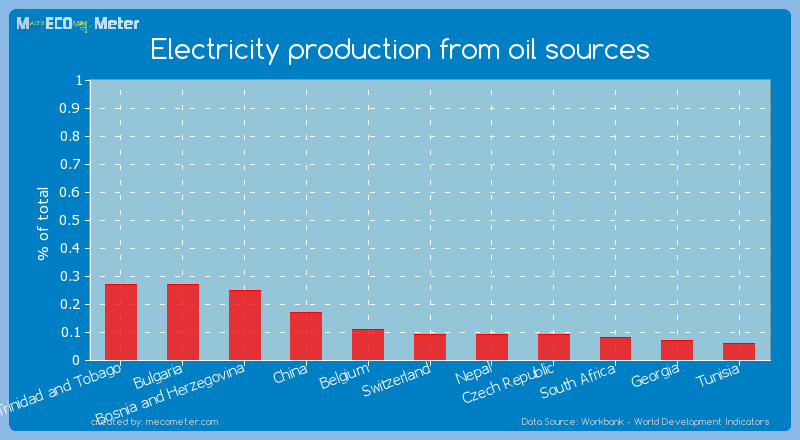 Electricity production from oil sources of Czech Republic