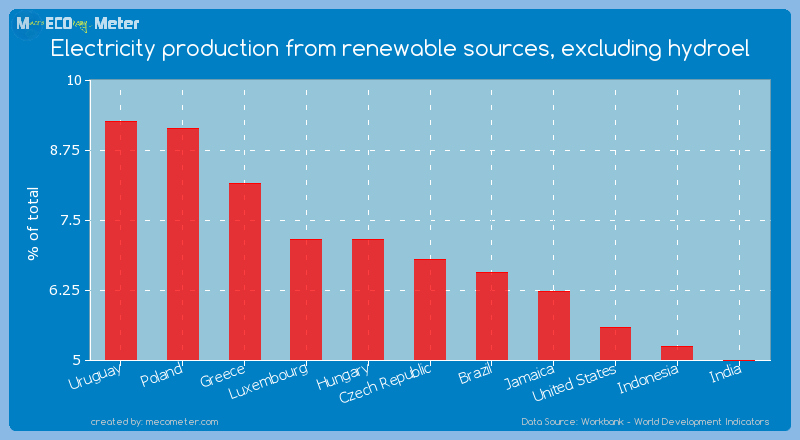 Electricity production from renewable sources, excluding hydroel of Czech Republic