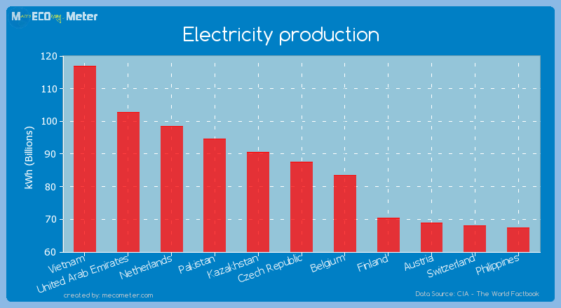 Electricity production of Czech Republic