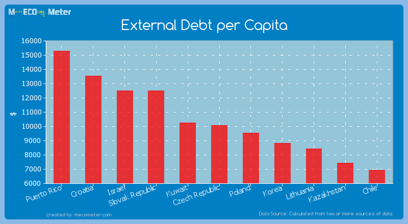 External Debt per Capita of Czech Republic