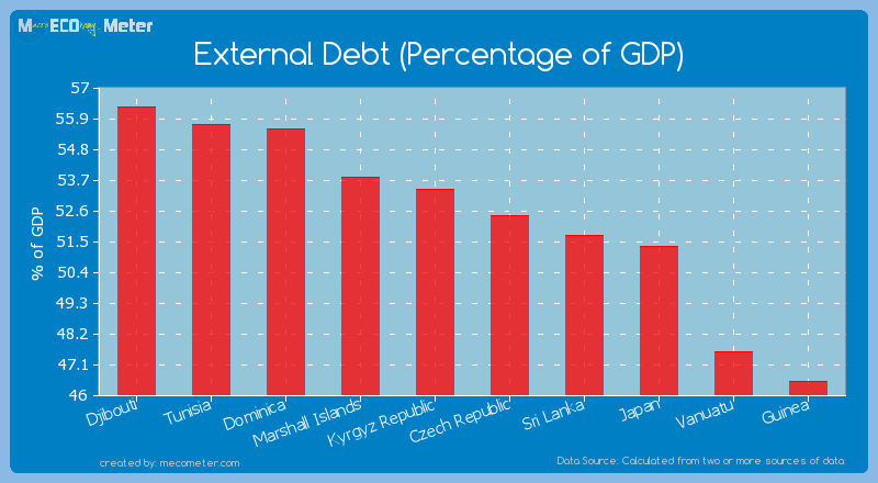 External Debt (Percentage of GDP) of Czech Republic