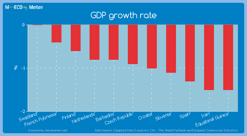 GDP growth rate of Czech Republic