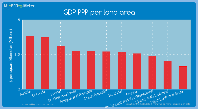 GDP PPP per land area of Czech Republic
