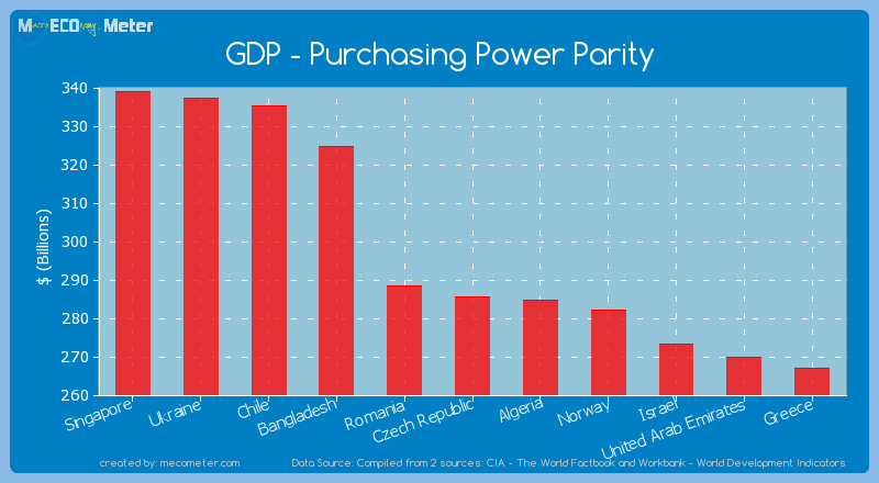 GDP - Purchasing Power Parity of Czech Republic