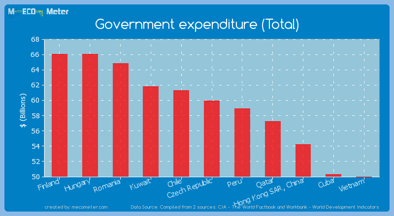 Government expenditure (Total) of Czech Republic
