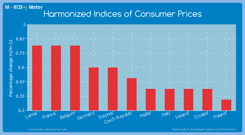Harmonized Indices of Consumer Prices of Czech Republic