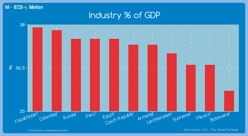 Industry % of GDP of Czech Republic