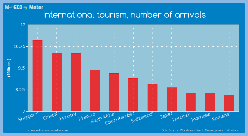 International tourism, number of arrivals of Czech Republic