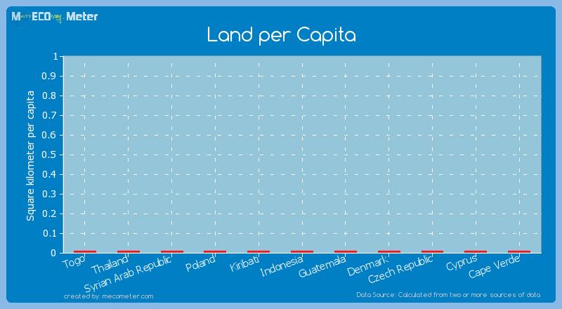 Land per Capita of Czech Republic