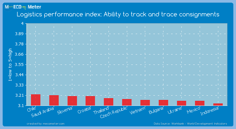Logistics performance index: Ability to track and trace consignments of Czech Republic