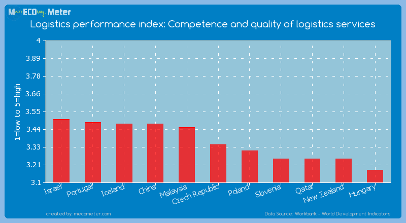 Logistics performance index: Competence and quality of logistics services of Czech Republic