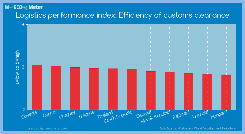 Logistics performance index: Efficiency of customs clearance of Czech Republic