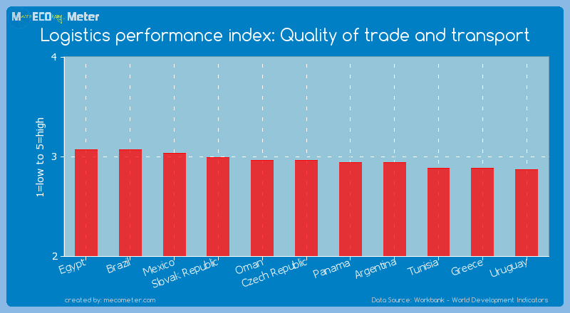 Logistics performance index: Quality of trade and transport of Czech Republic