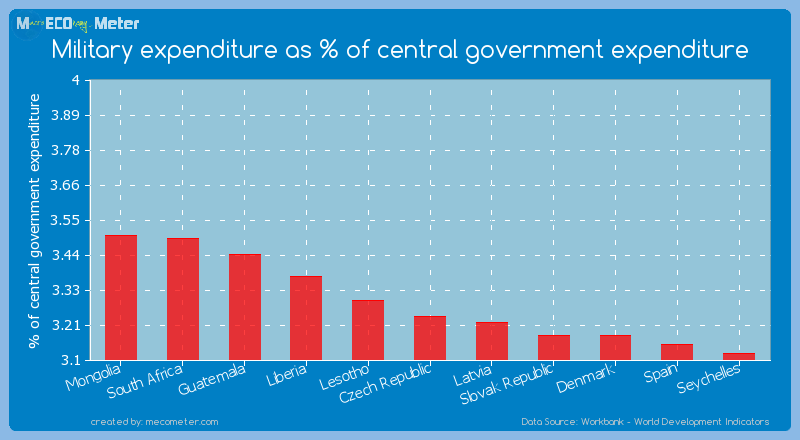 Military expenditure as % of central government expenditure of Czech Republic