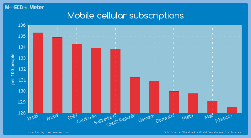 Mobile cellular subscriptions of Czech Republic