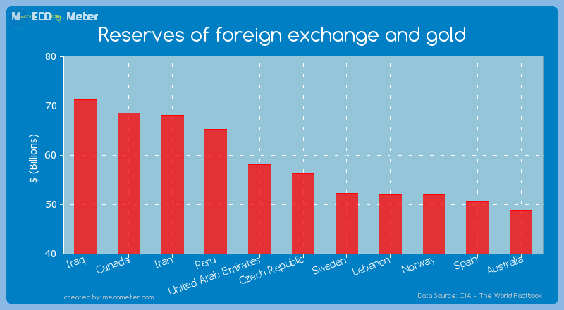 Reserves of foreign exchange and gold of Czech Republic
