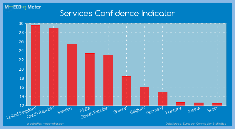Services Confidence Indicator of Czech Republic