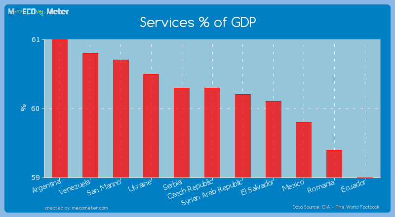 Services % of GDP of Czech Republic