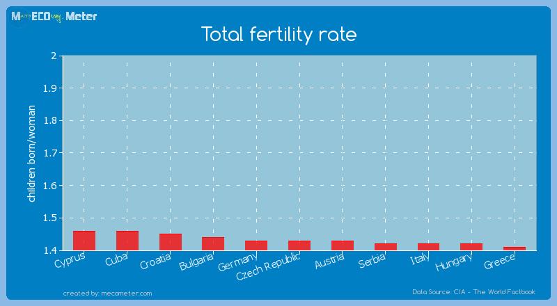 Total fertility rate of Czech Republic