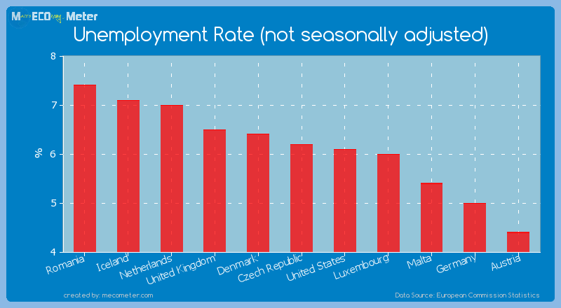 Unemployment Rate (not seasonally adjusted) of Czech Republic