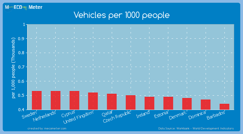 Vehicles per 1000 people of Czech Republic