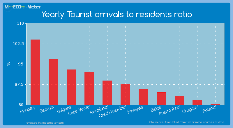 Yearly Tourist arrivals to residents ratio of Czech Republic