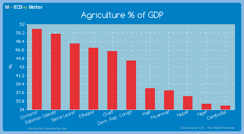 Agriculture % of GDP of Dem. Rep. Congo