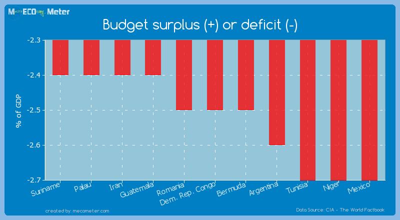 Budget surplus (+) or deficit (-) of Dem. Rep. Congo