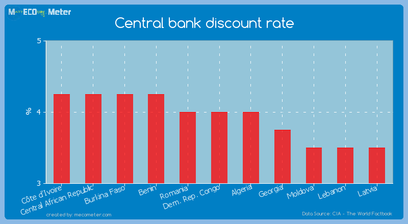 Discount Rate, Prime Rate, and the Federal Funds Rate