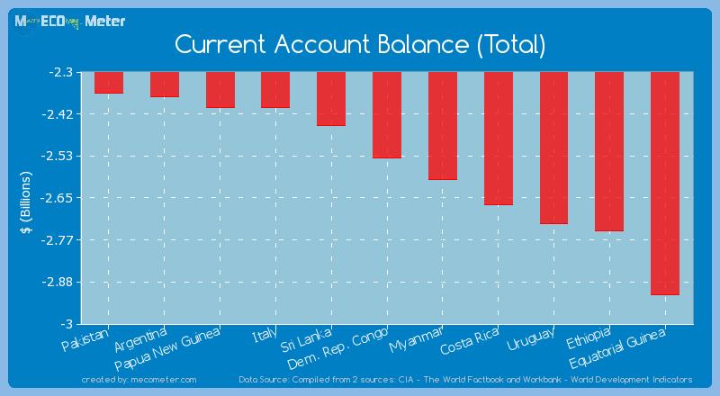 Current Account Balance (Total) of Dem. Rep. Congo