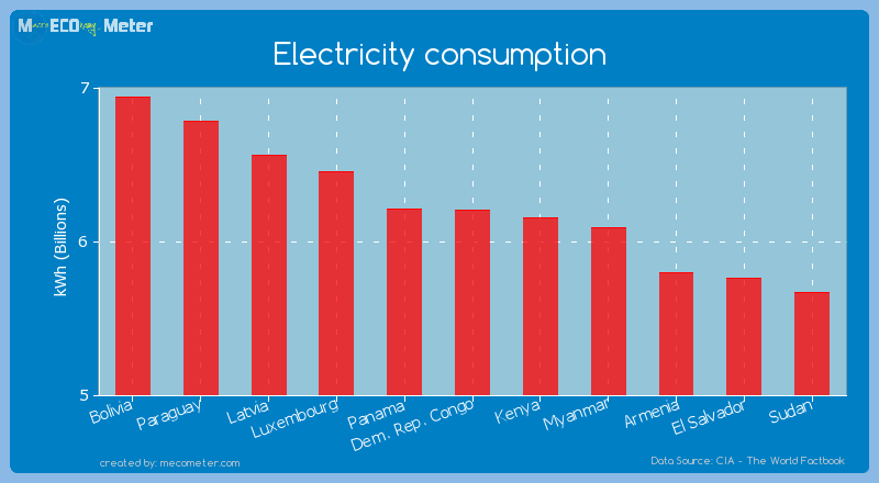 Electricity consumption of Dem. Rep. Congo