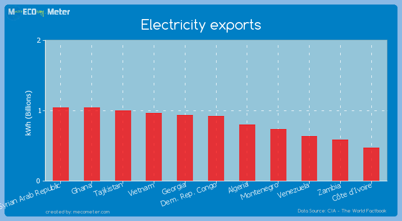 Electricity exports of Dem. Rep. Congo