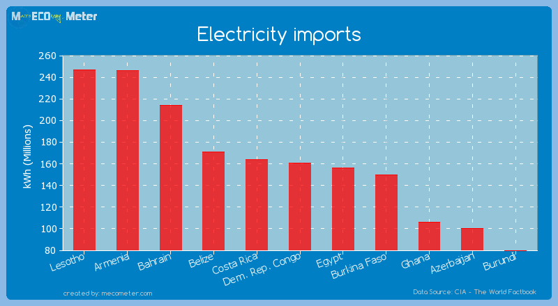 Electricity imports of Dem. Rep. Congo