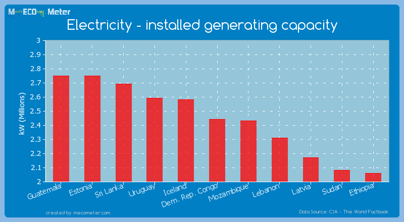 Electricity - installed generating capacity of Dem. Rep. Congo