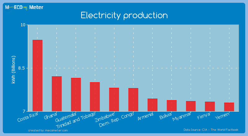 Electricity production of Dem. Rep. Congo