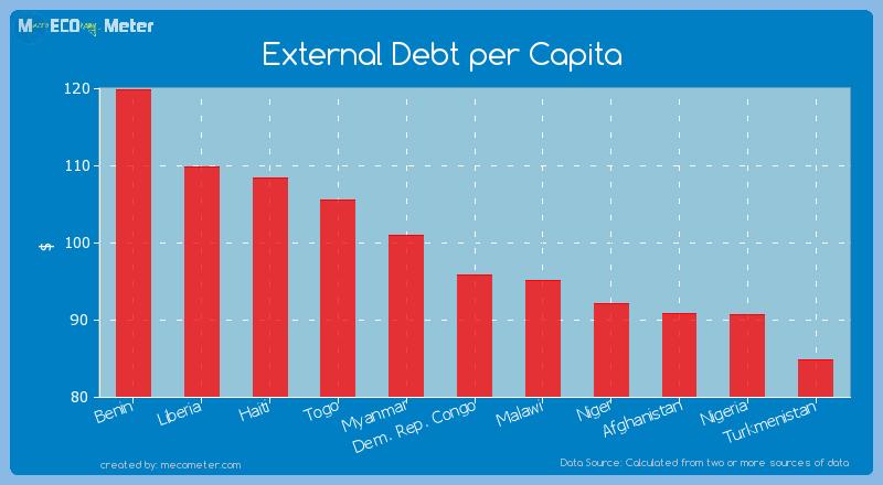 External Debt per Capita of Dem. Rep. Congo