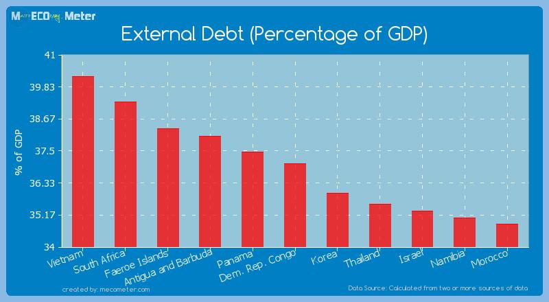 External Debt (Percentage of GDP) of Dem. Rep. Congo