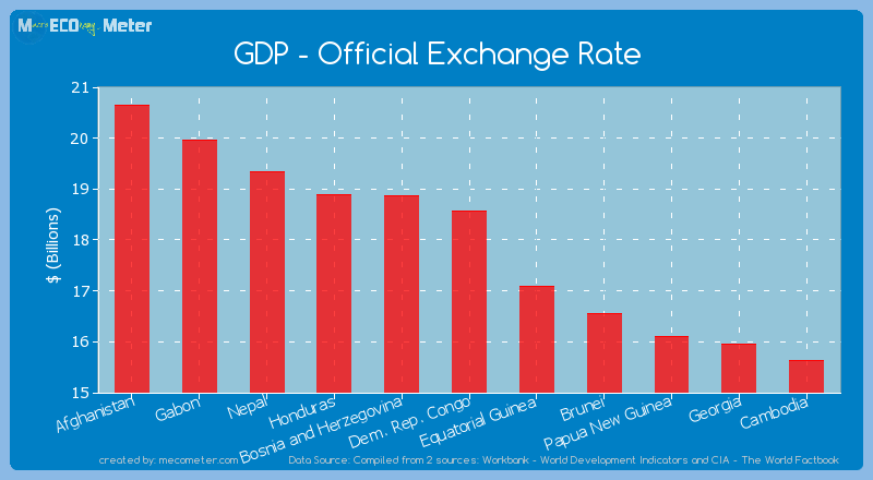 GDP - Official Exchange Rate of Dem. Rep. Congo