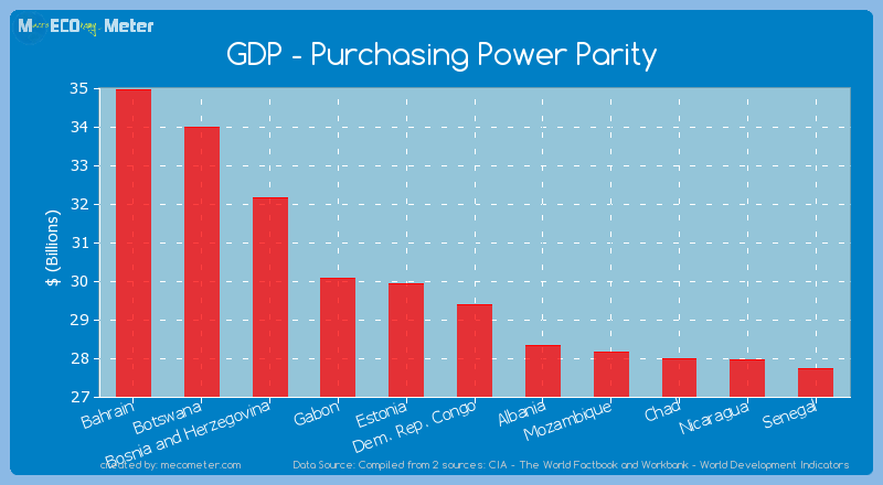 GDP - Purchasing Power Parity of Dem. Rep. Congo