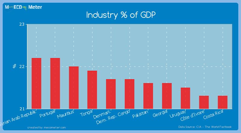 Industry % of GDP of Dem. Rep. Congo