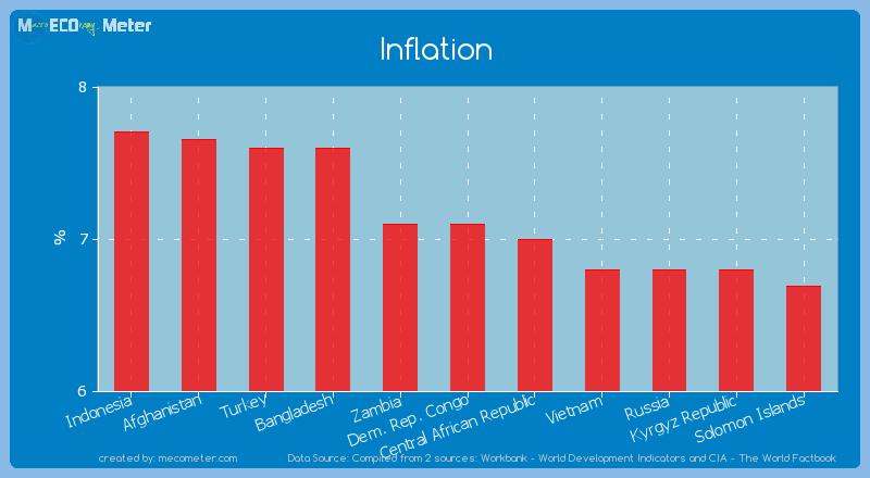 Inflation of Dem. Rep. Congo